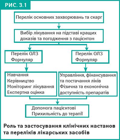 Роль та застосування клінічних настанов та перелік лікарських засобів